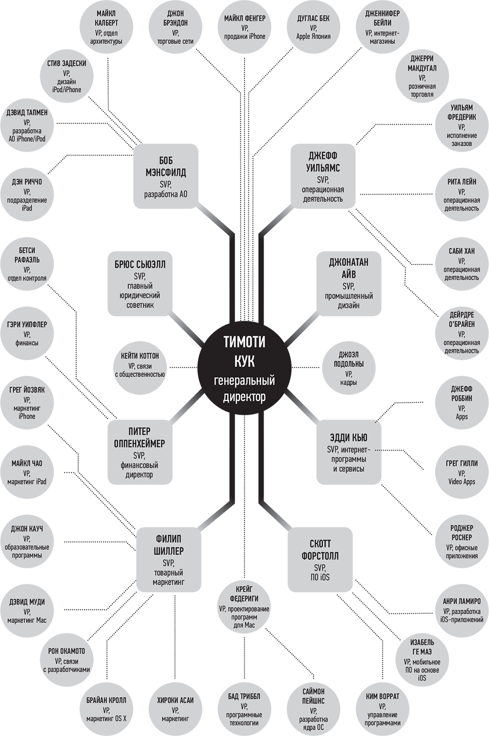 organizational structure of apple inc Apple inc organizational structure organization or business has to have organizational structure in order to succeed because it prioritizes the hierarchy.