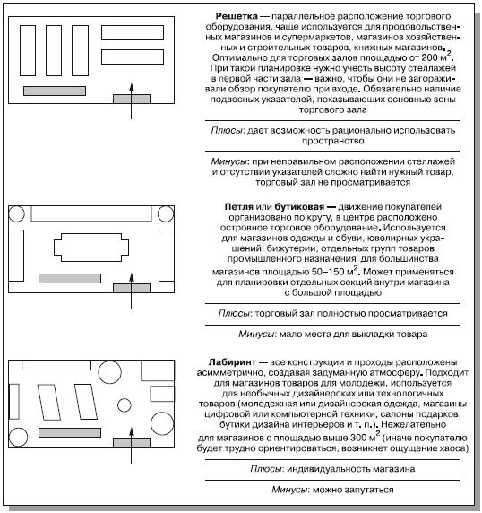 Рис. 3.5. Три основные схемы расстановки торгового оборудования.  Коэффициент установочной площади. В торговом зале ... 1536433669e