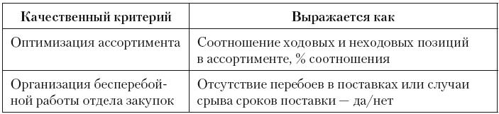 Менеджер по управлению товарными запасами должностная инструкция