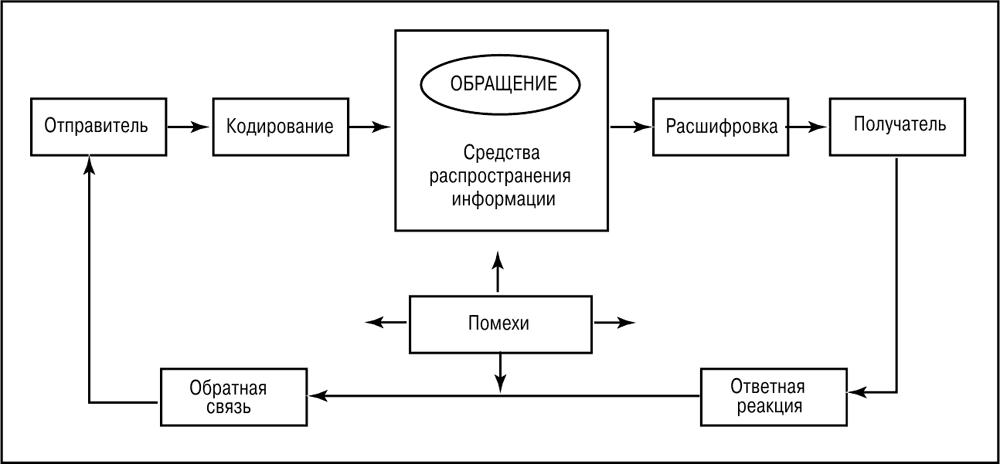 Схема прохождения всех коммуникаций 88