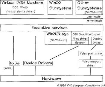 Types of Device Driver / Writing Windows WDM Device Drivers