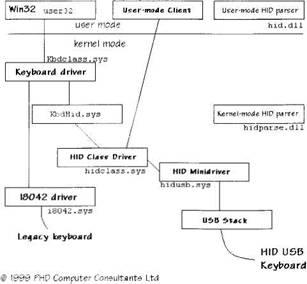 HID Class Driver / Writing Windows WDM Device Drivers