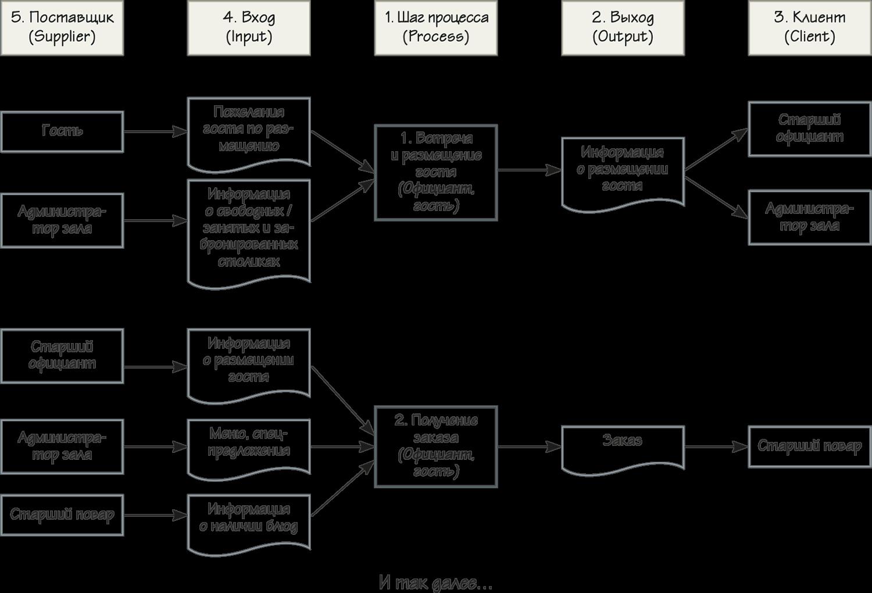 Схема вход процесс выход процесс фото 224