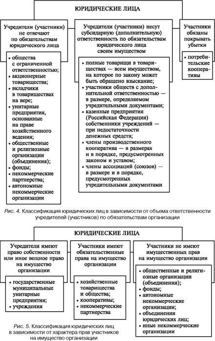 Организационно-правовые нормы участников коммерческой деятельности.